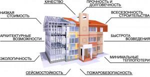 преимущества монолитно-каркасного дома
